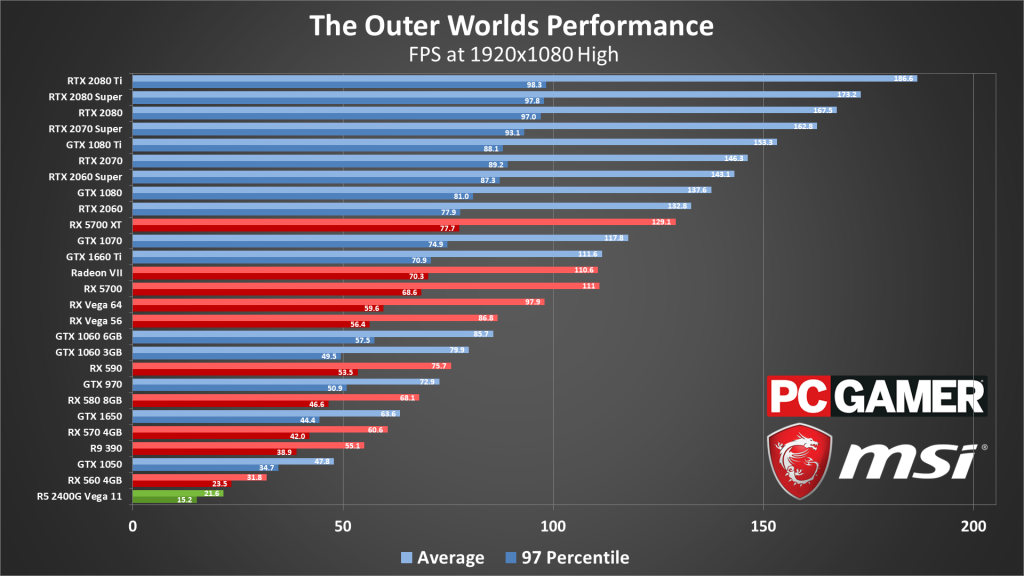 график производительности на разных видеокартах The Outer Worlds